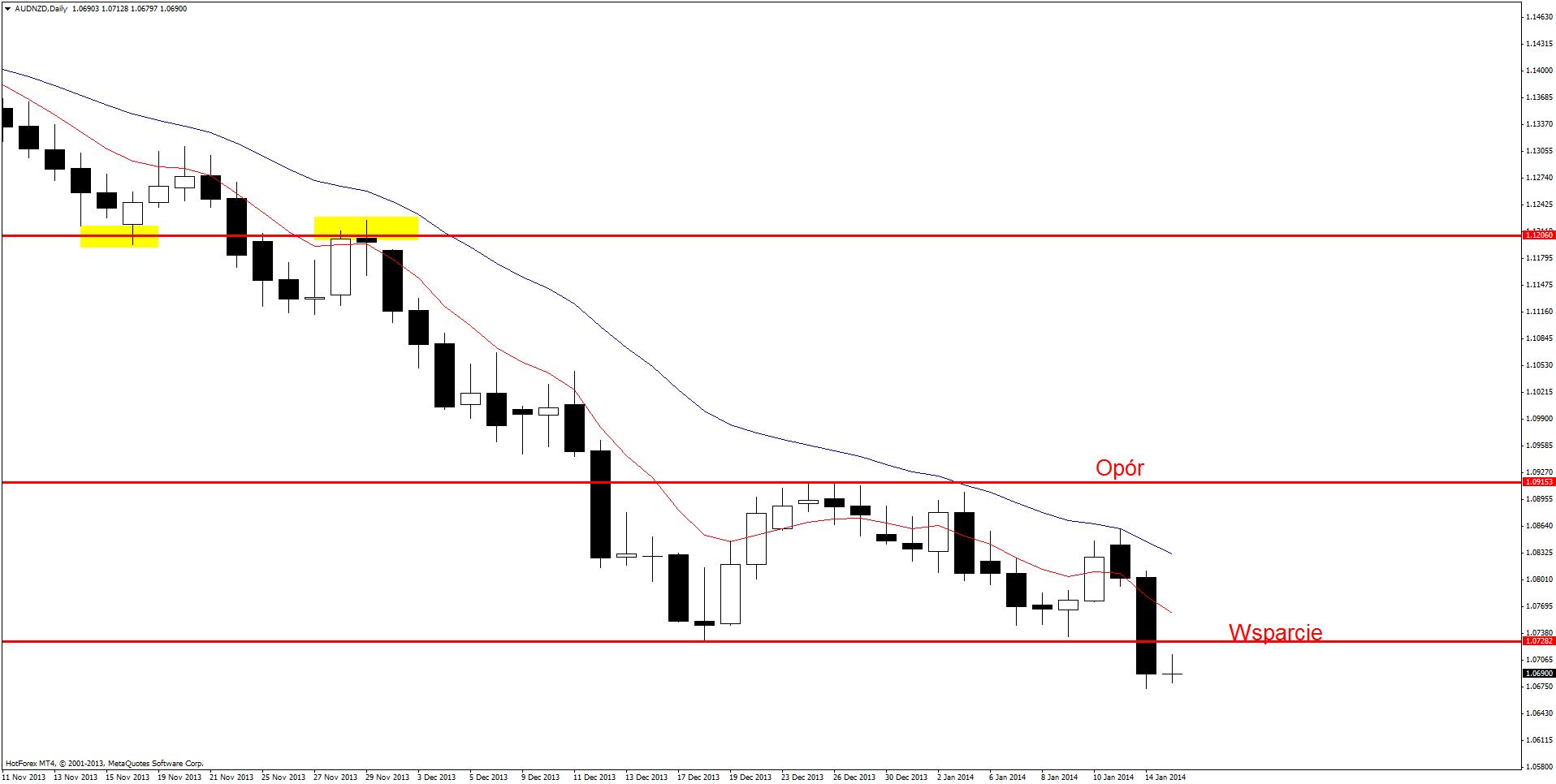Setupy Price Action 15 stycznia 2014: AUD/NZD, CAD/JPY, EUR/JPY, GBP/USD
