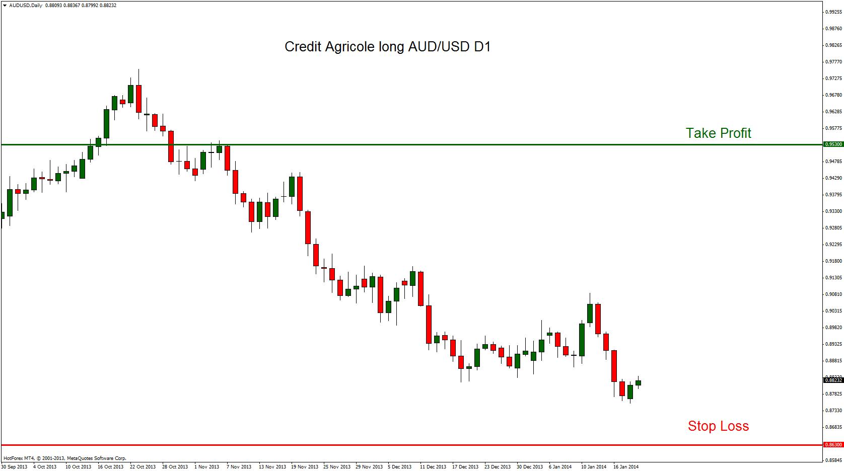 Credit Agricole i Danske stawiają na odbicie AUD