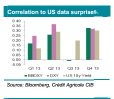 Dolar przed NFP - Credit Agricole