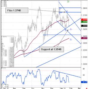 Commerzbank zaleca sprzedawanie EURUSD na wsparciu trendu wzrostowego.