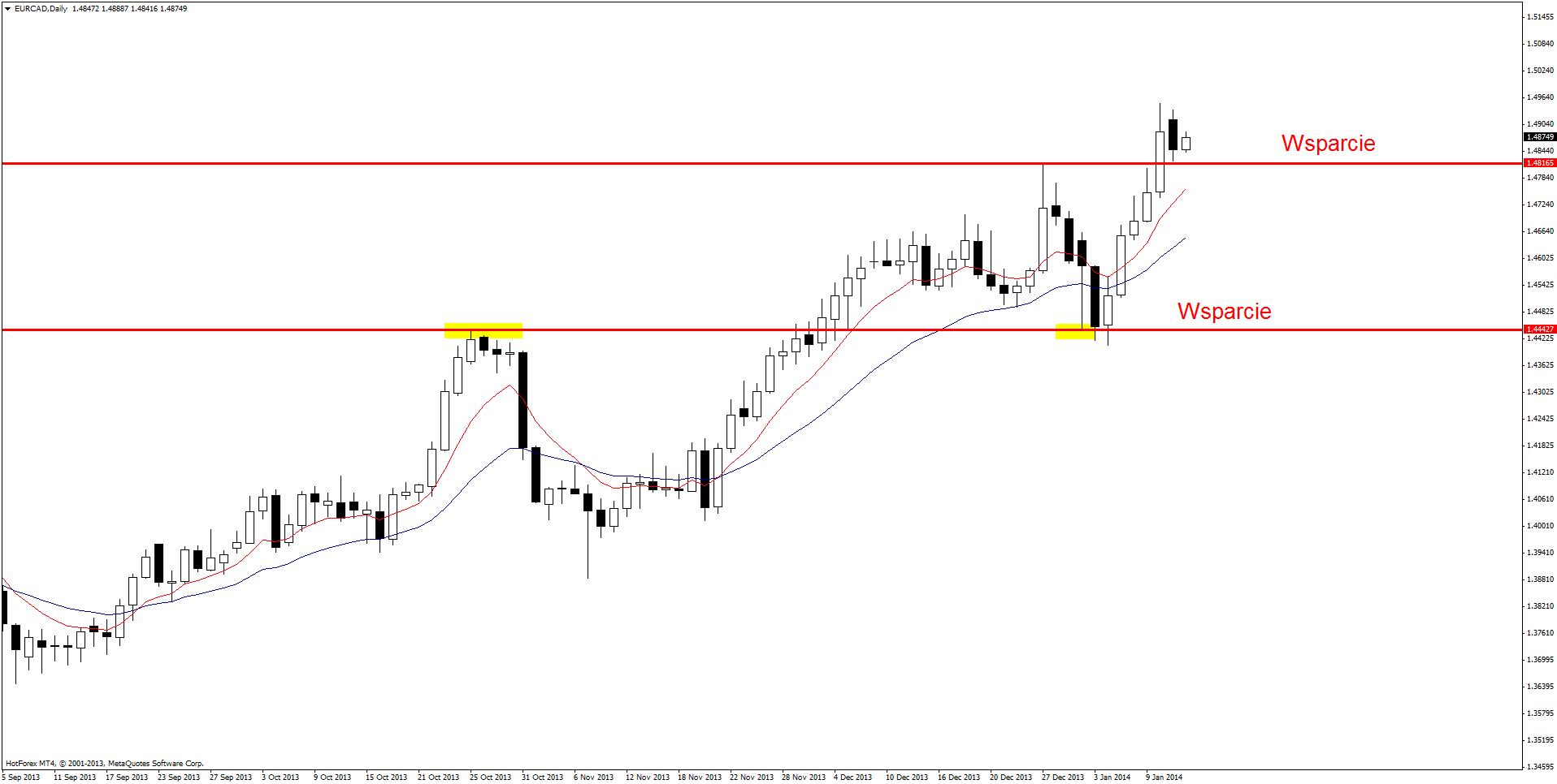 Setupy Price Action 14 stycznia 2014: EUR/CAD, EUR/JPY, GBP/AUD