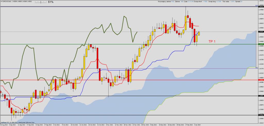 Ichimoku: EUR/CAD sygnał sprzedaży z wysokim wskaźnikiem zysk:ryzyko