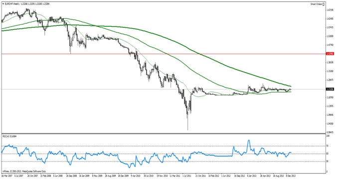 EUR/CHF - bardzo ograniczone pole do wzrostów