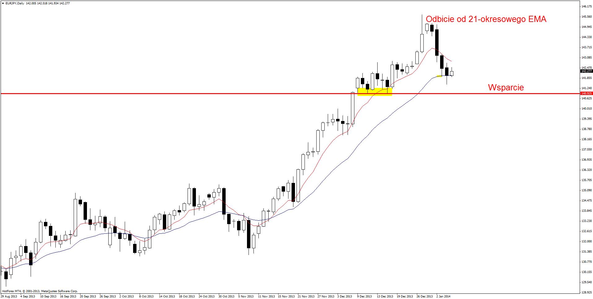 Setupy Price Action 7 stycznia 2014: EURJPY, EURUSD, GBP/USD, USD/JPY