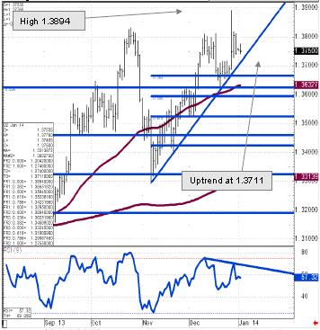 EUR/USD zatrzymało się na 6-letniej linii oporu. Sprzedawajcie po  1.3810 - Commerzbank