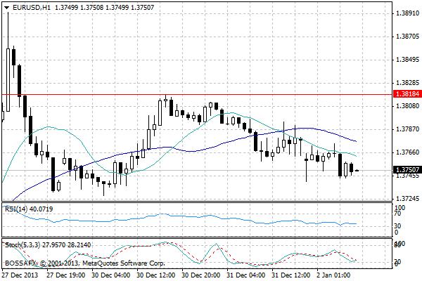 Forex - przegląd poranny rynków walutowych 2 stycznia 2014