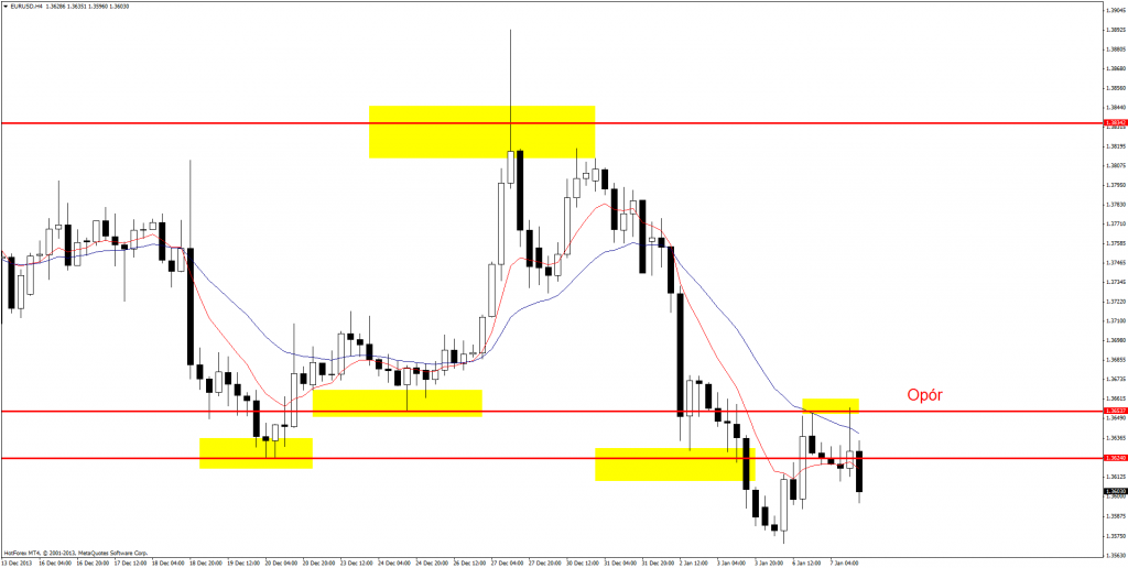 EUR/USD wyraźnie spada po kolejnym teście oporu.