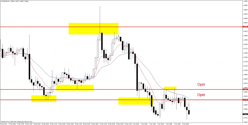 EUR/USD - niezdecydowania ciąg dalszy, jednak kierunek coraz bardziej klarowny