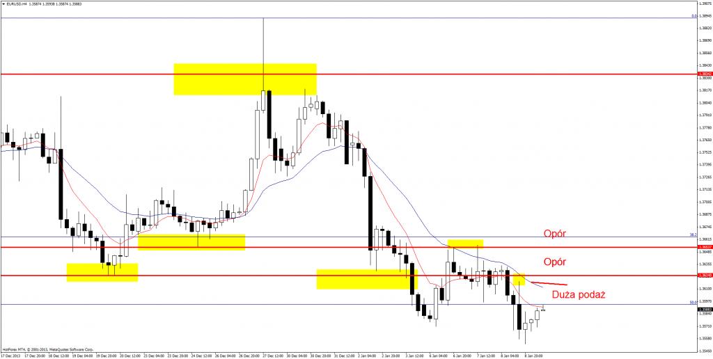 Setupy Price Action 9 stycznia 2014: AUD/USD, EUR/USD, GBP/CHF, USD/CAD