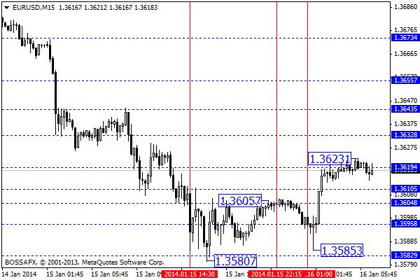 Forex - przegląd poranny rynków walutowych 16 stycznia 2014