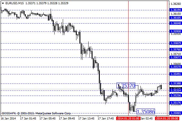 Forex - przegląd poranny rynków walutowych 20 stycznia 2014
