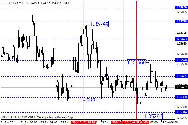 Forex - przegląd poranny rynków walutowych 23 stycznia 2014
