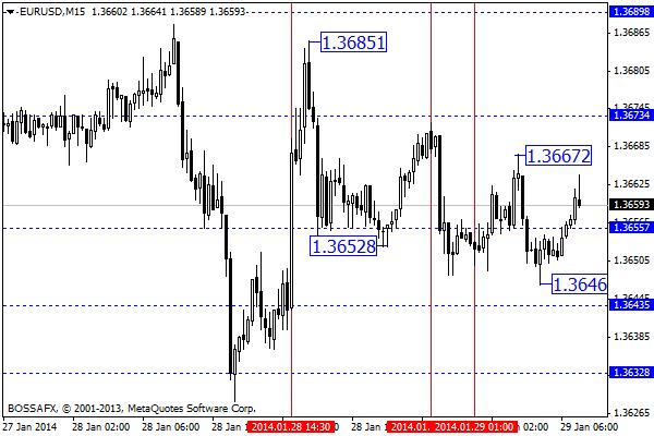 Forex - poranny przegląd rynków walutowych 29 stycznia 2014