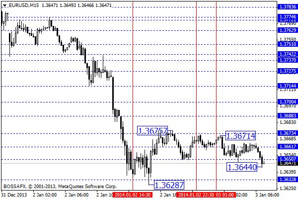 Forex - przegląd poranny rynków walutowych 3 stycznia 2014