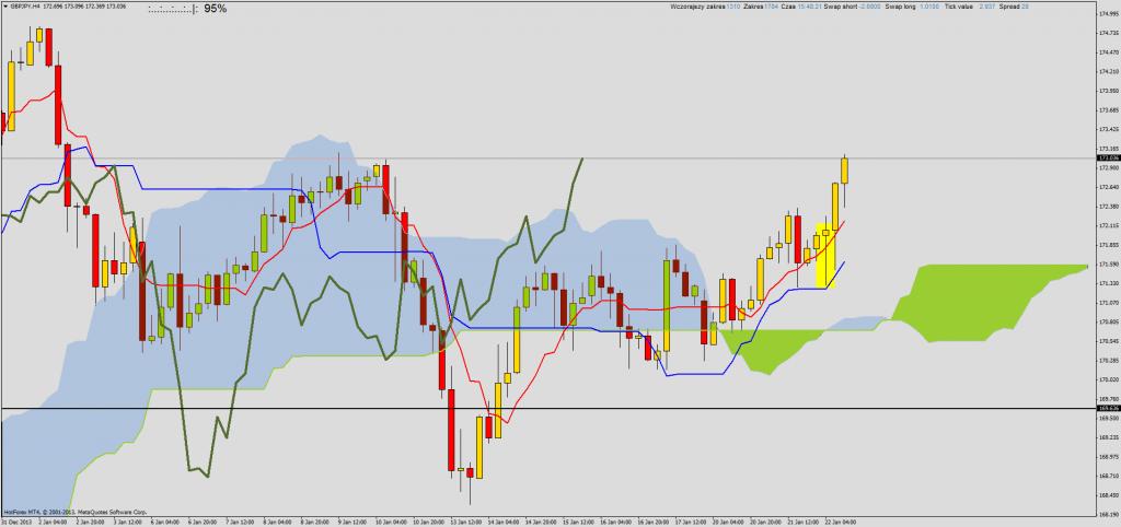 Ichimoku przegląd rynku na przełomie sesji: EURCAD, EURUSD, GBPAUD, GBPJPY, NZDUSD
