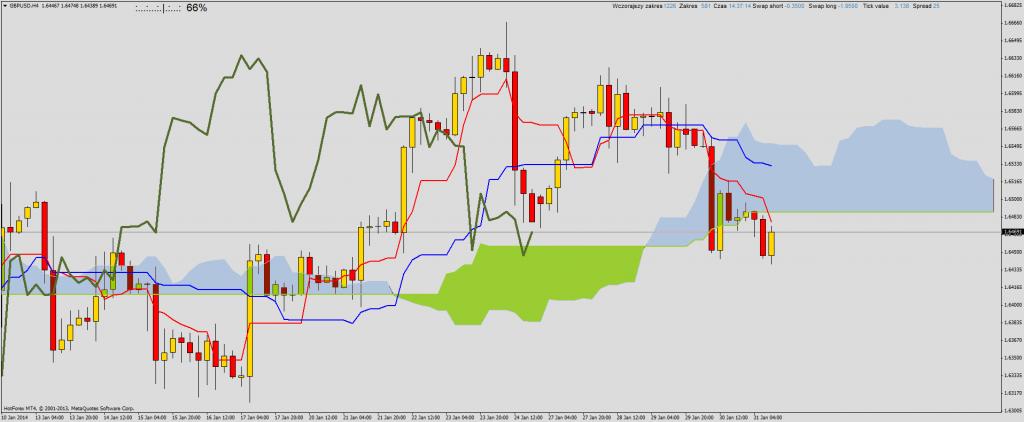 Ichimoku przegląd rynku na przełomie sesji:AUDNZD, AUDUSD, GBPCAD, GBPUSD