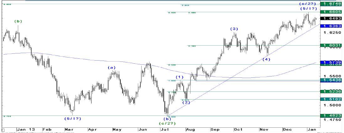 JP Morgan szuka okazji do sprzedania EUR/USD