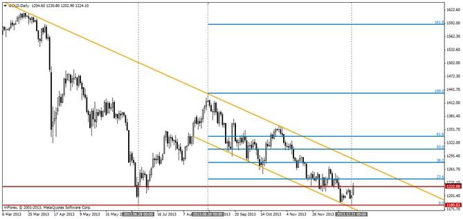 XAU/USD - możliwe odbicie na złocie