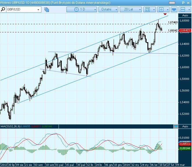 Negatywne dane osłabiają euro. Poziomy techniczne EURUSD i GBPUSD