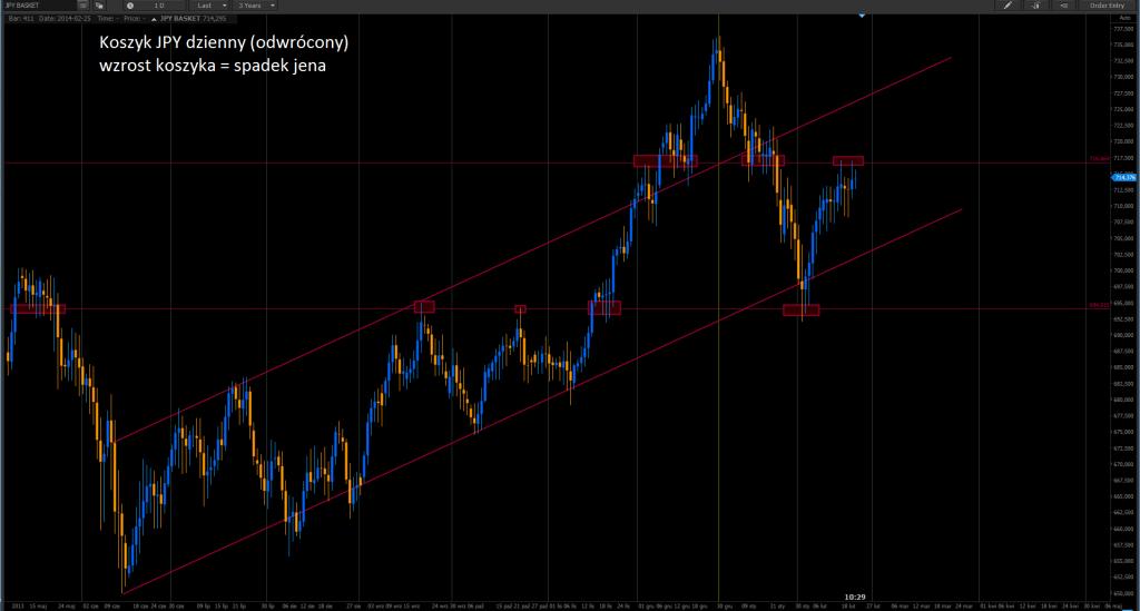 USD/JPY: Prognozy Deutsche Bank, Morgan Stanley i Credit Agricole.