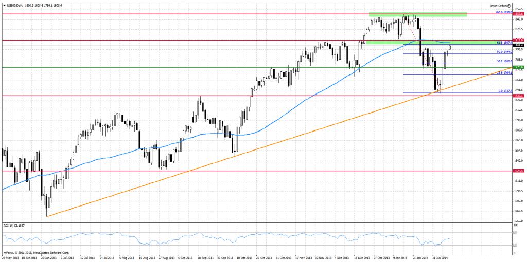 Rynki uwierzyły w przedłużenie programu QE w USA?