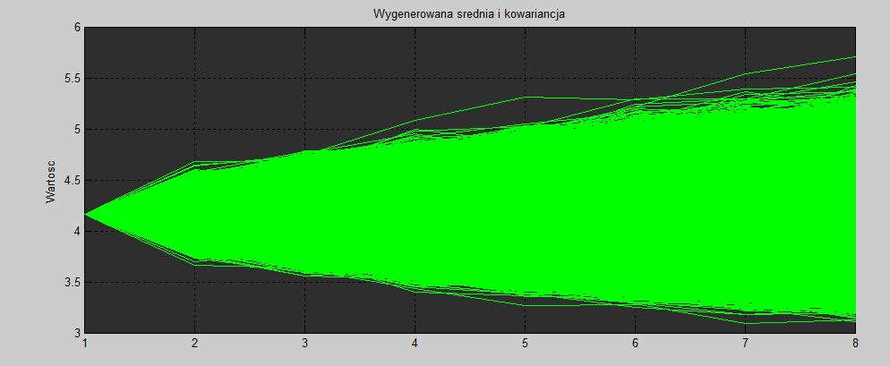 analiza techniczna SymulacjaMonteCarlo 120214