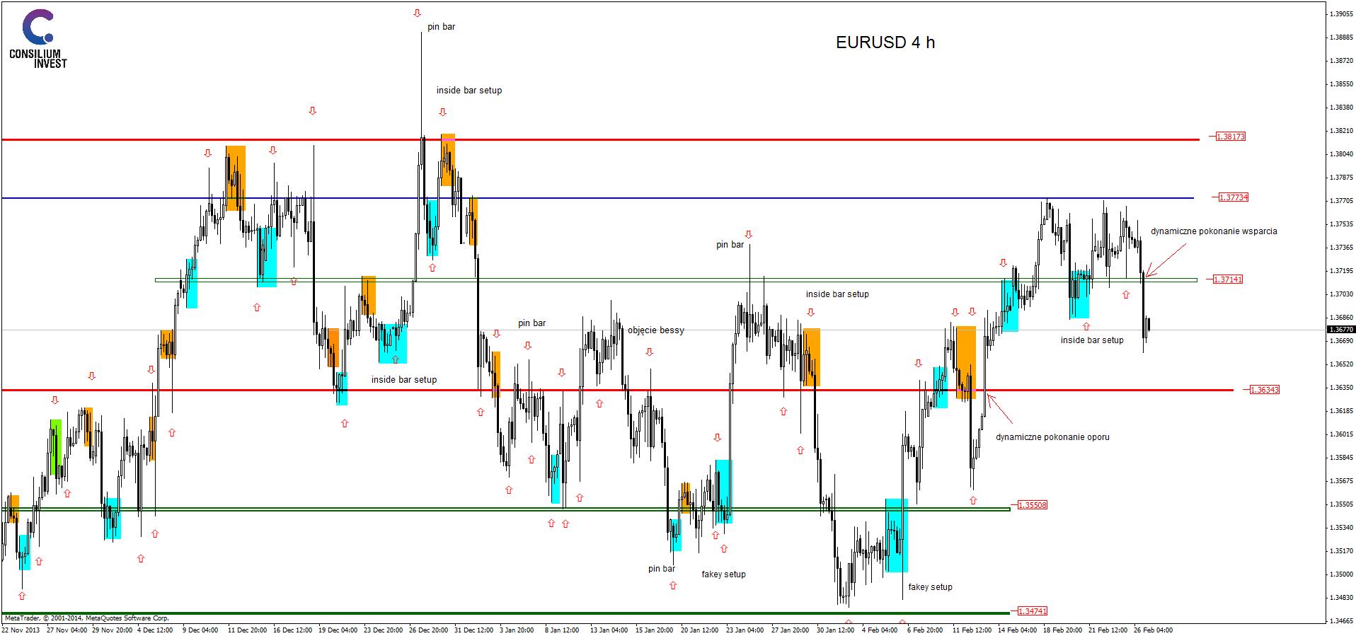 analiza techniczna eurusdh4_27_2