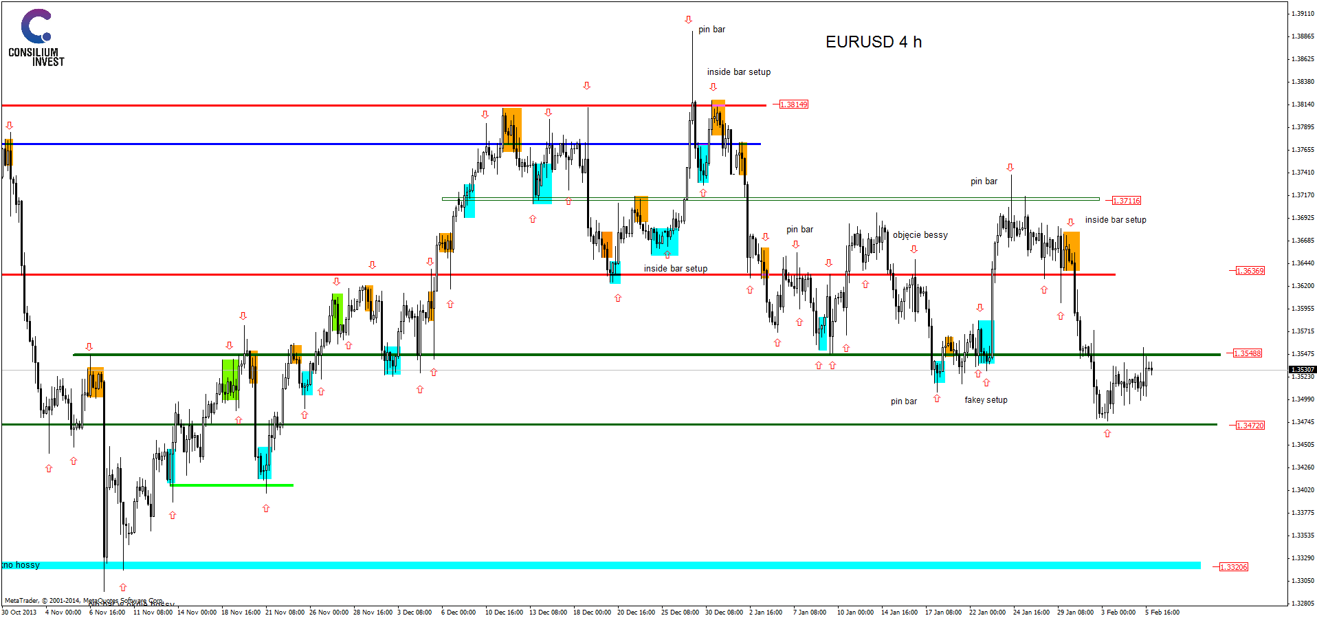 analiza techniczna eurusdh4_5_2