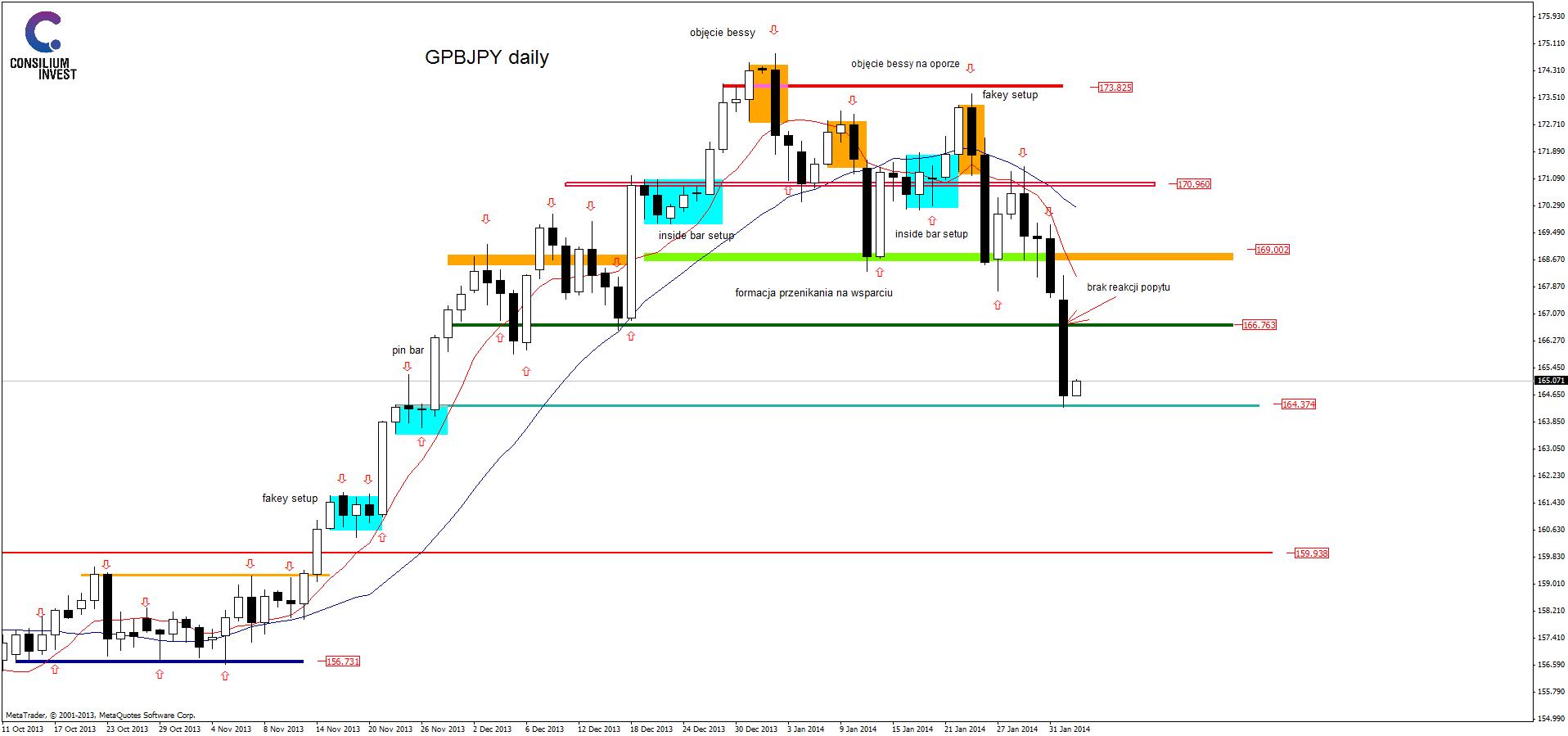 analiza techniczna gbpjpydaily_3_2