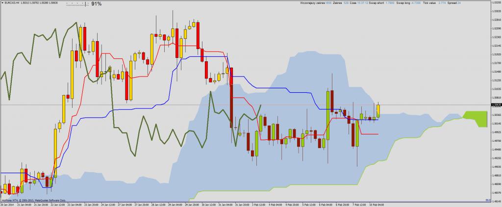 Ichimoku przegląd rynku na przełomie sesji: AUDJPY, EURCAD, EURUSD, GBPAUD, NZDJPY