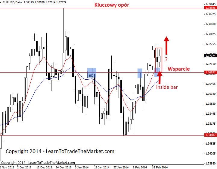 Nial Fuller's Price Action – tygodniowe spojrzenie na rynki 24 – 28 lutego 2014