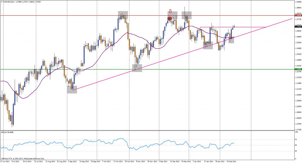 Credit Agricole: Trzymamy krótkie pozycje na EUR/USD