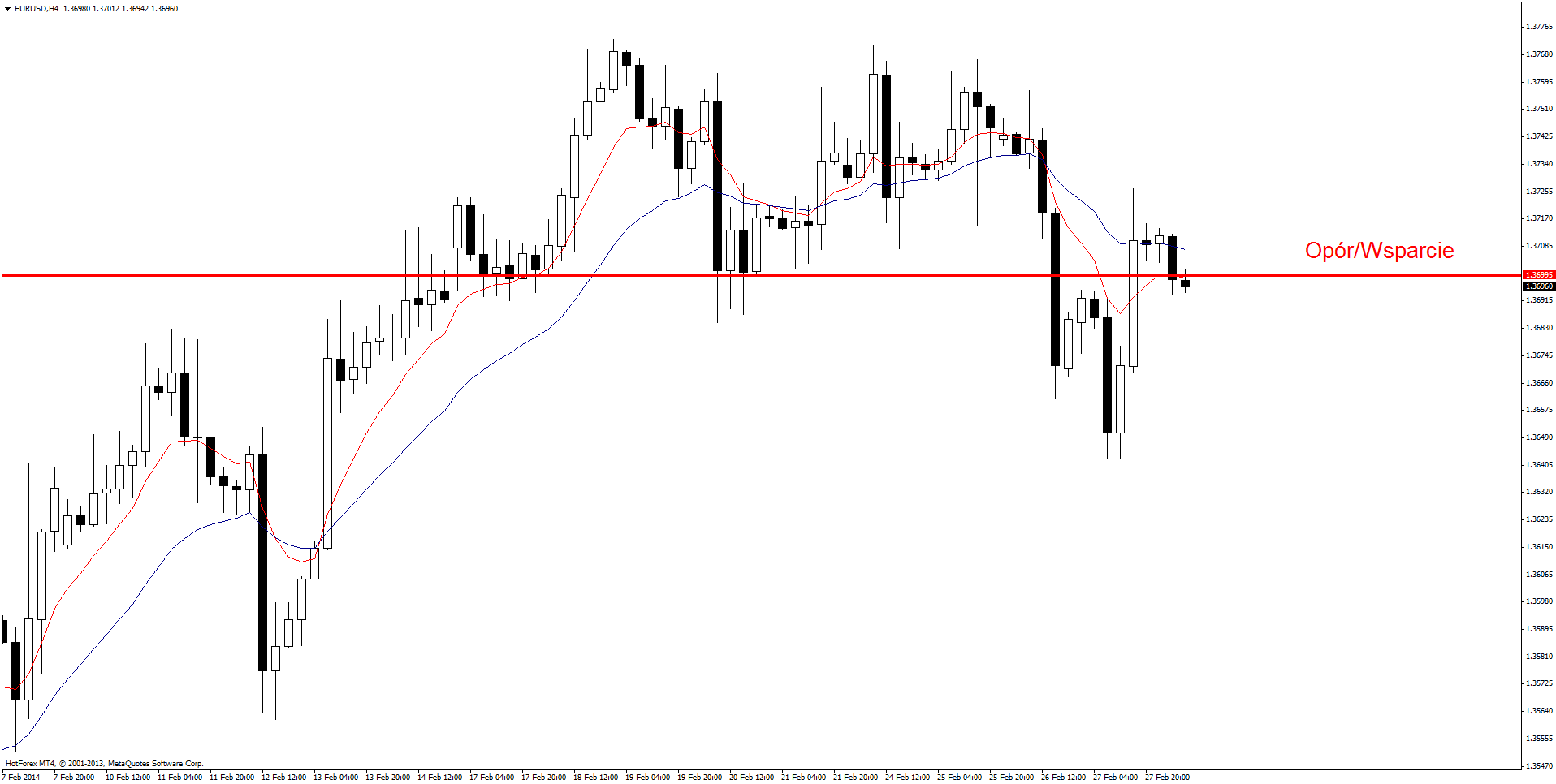 Nzd usd action forex