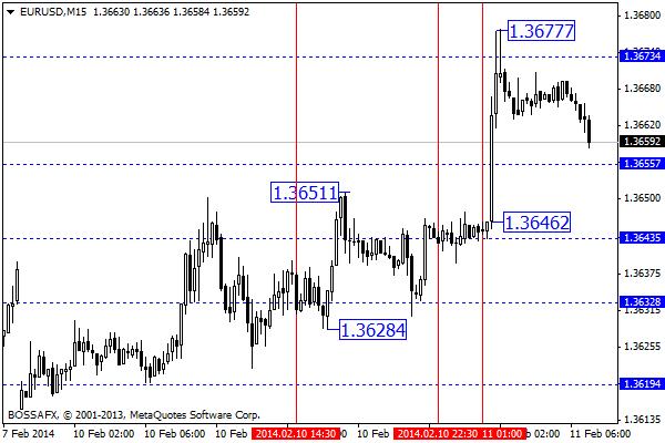 Forex - poranny przegląd rynków walutowych 11 lutego 2014