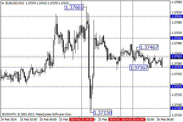 Forex - poranny przegląd rynków walutowych 26 lutego 2014