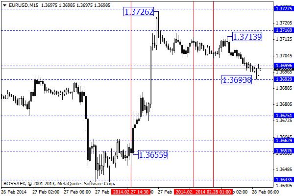 Forex - poranny przegląd rynków walutowych 28 lutego 2014