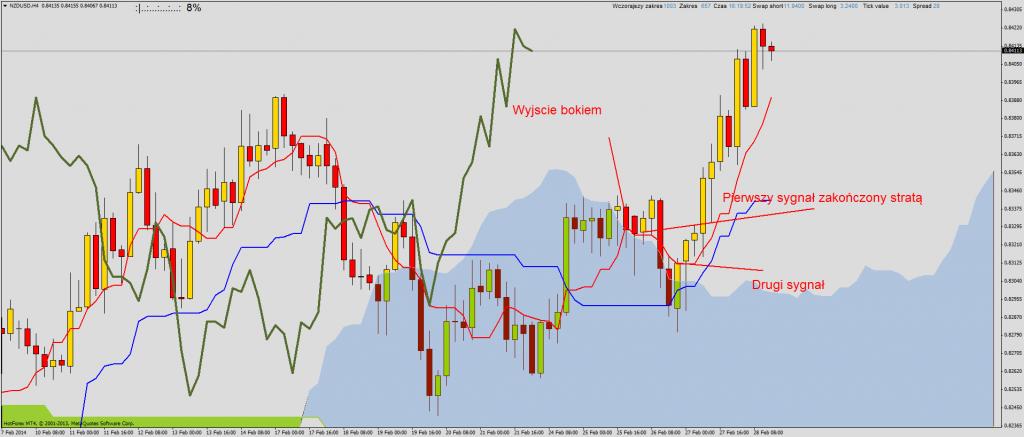 Ichimoku przegląd rynku na przełomie sesji:  EURUSD, NZDUSD, USDCHF