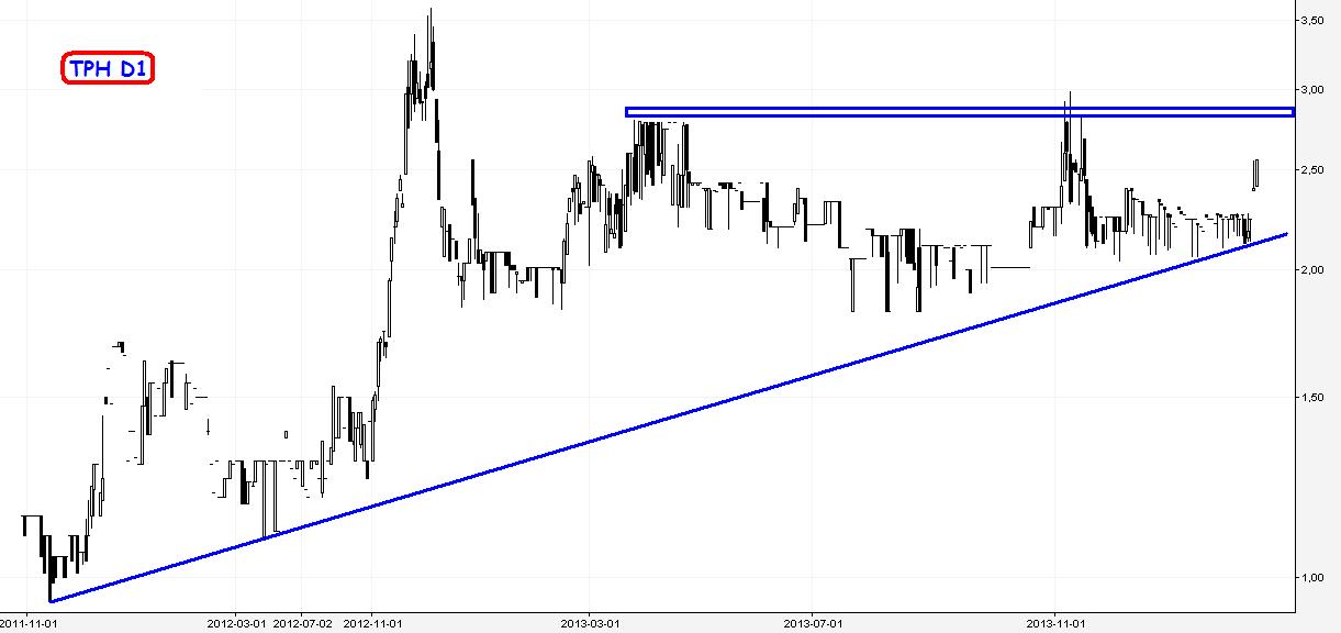 Easy forex trading sp. z o.o