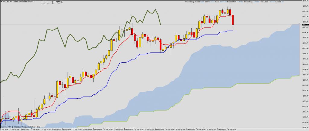 Ichimoku przegląd rynku na przełomie sesji:  NZDUSD, USDCAD, XAUUSD