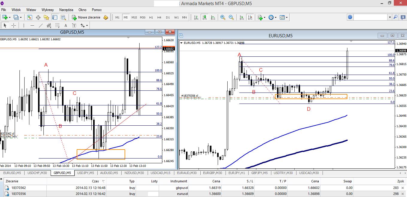 Harmonic Trading 5