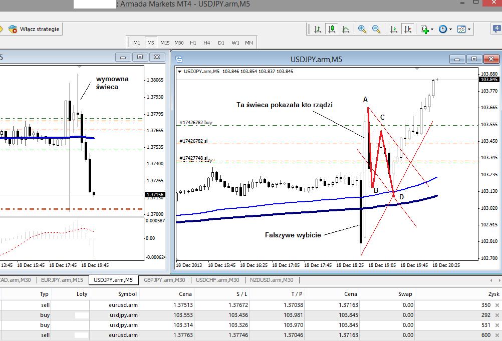 Harmonic Trading 6