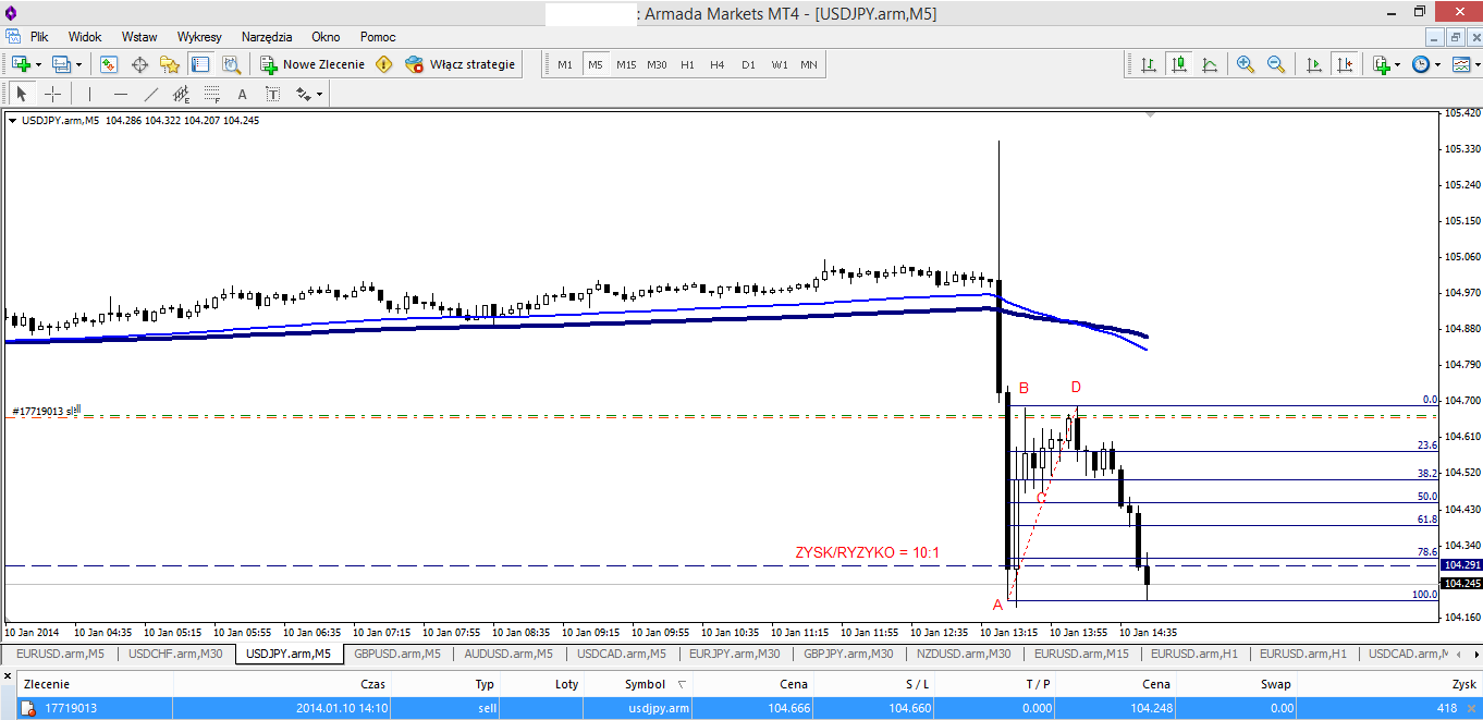 Harmonic Trading 7