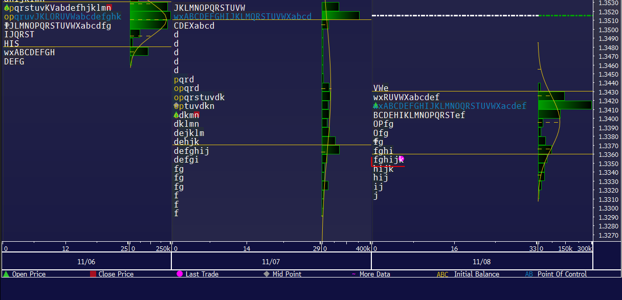 Market Profile 0