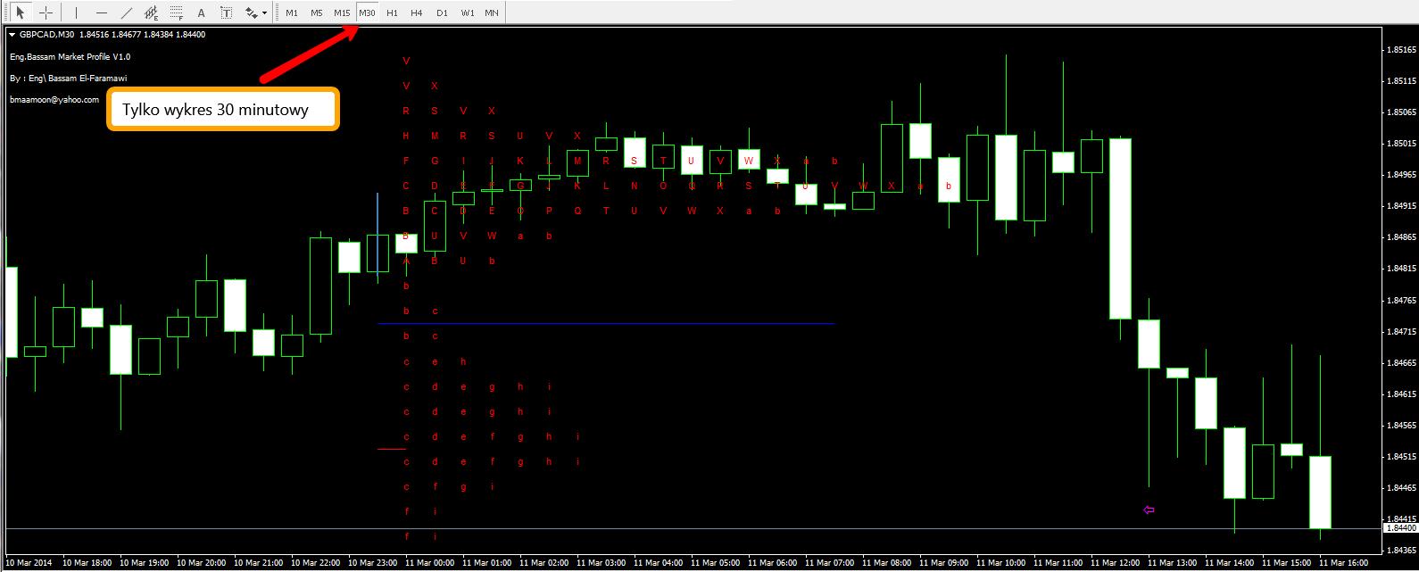 Market Profile 5