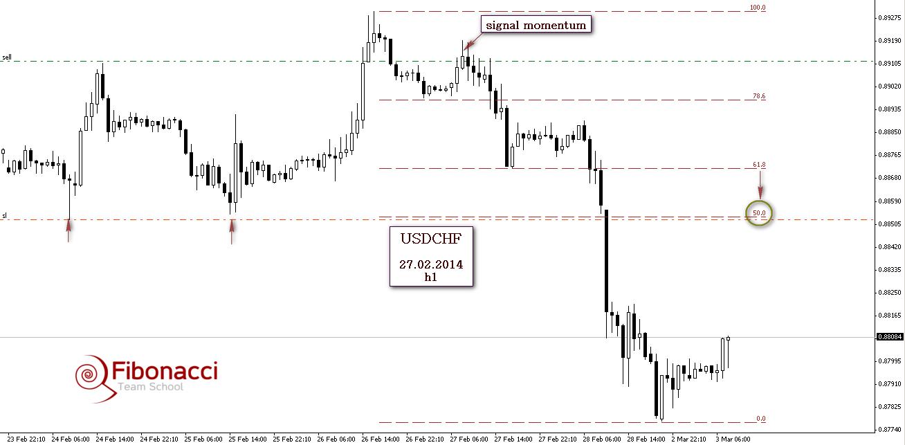 analiza techniczna 2014-03-03 eurgbp1 2014-03-03 usdchf1