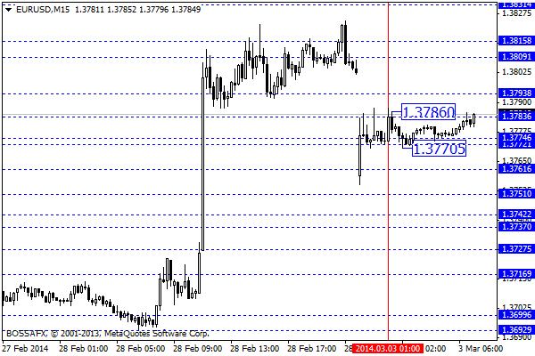 Forex - poranny przegląd rynków walutowych 3 marca 2014