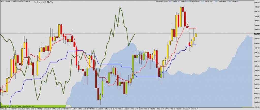 Ichimoku przegląd rynku na przełomie sesji: AUDJPY, EURUSD, NZDUSD