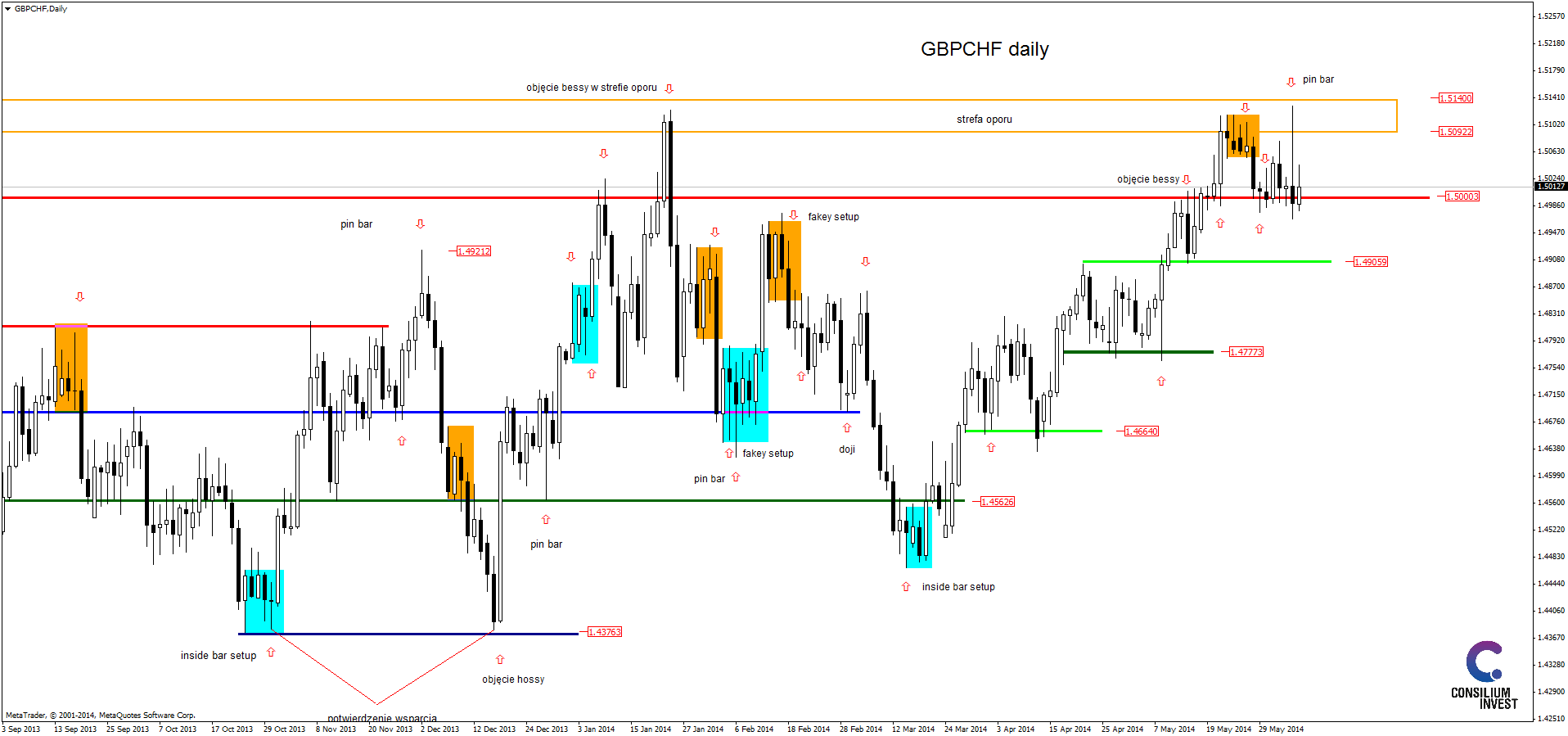 Daily pivots action forex форекс пф ру lang ru
