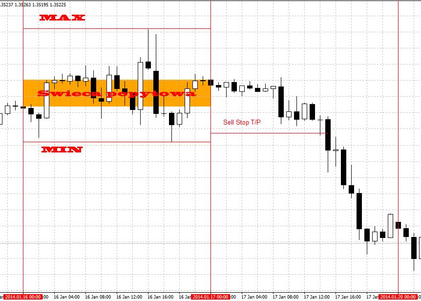 Rohöl live forex charts with indicators bild 8