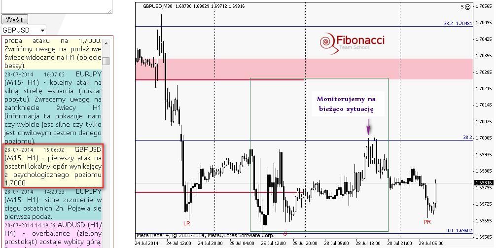 Nie przewiduj, reaguj. Analizy a realny handel v2 – 29 lipca 2014 r.